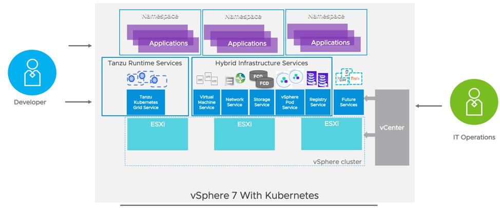 vSphere 7 with Kubernetes Network Service Part 2: Tanzu Kubernetes Cluster