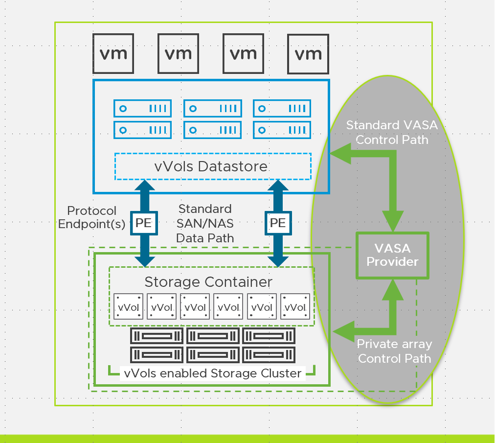 Virtual Volumes: Getting Started Guide 1/3